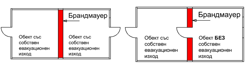 Схеми за евакуация