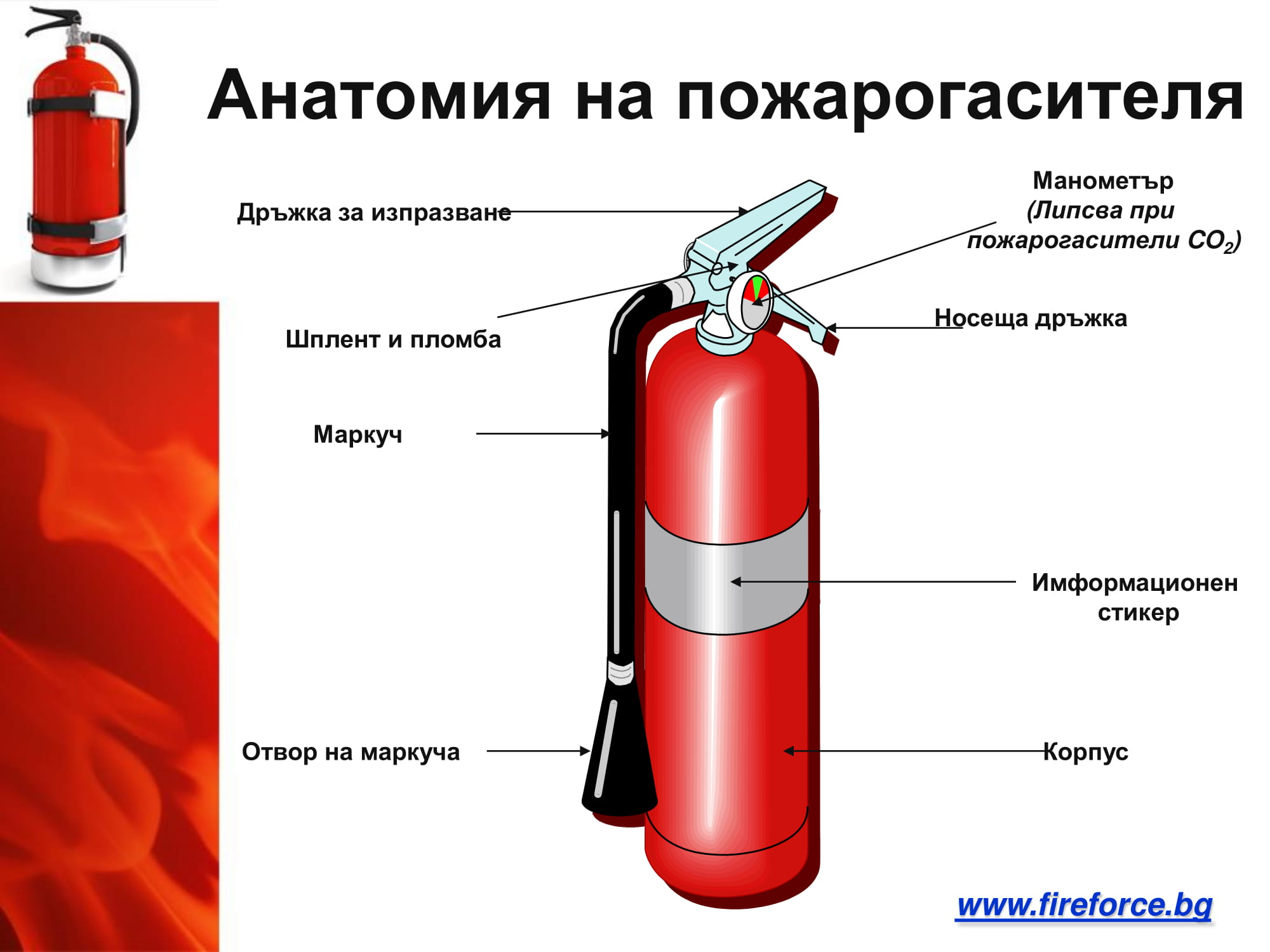 Устройство на пожарогасителя